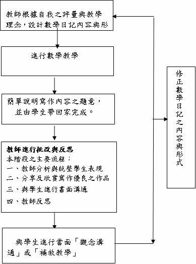 图6-1  数学写作教学活动流程图